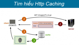thuvien-it.org--tim-hieu-http-caching